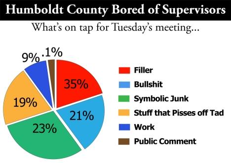 Supervisors Agenda